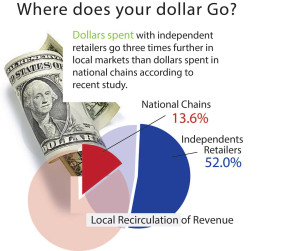 where does your dollar go?, local circulation of revenue, independent retailers, shop local first, rexburg area, locals, support